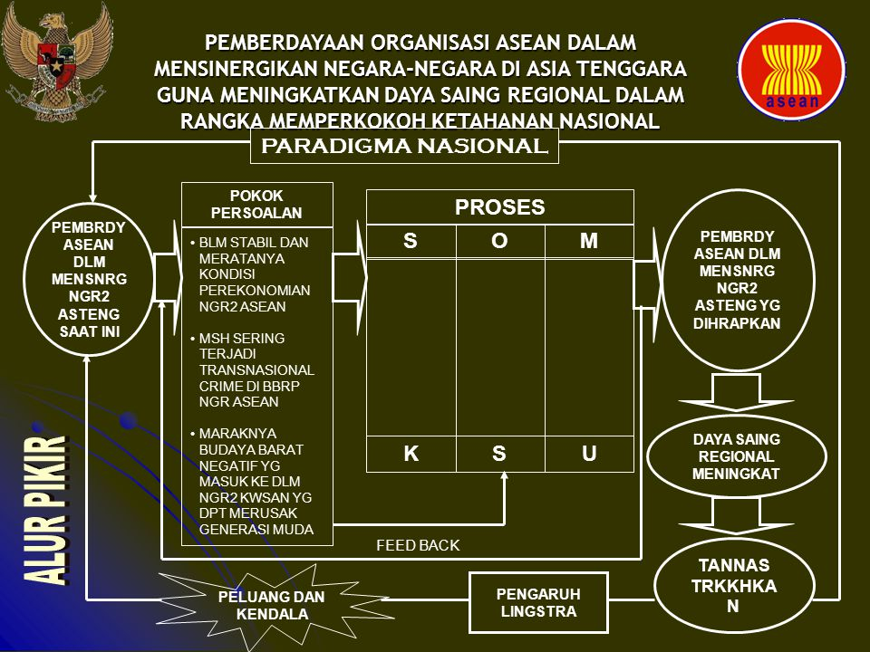 PEMBERDAYAAN ORGANISASI ASEAN DALAM MENSINERGIKAN NEGARA-NEGARA DI ASIA TENGGARA GUNA MENINGKATKAN DAYA SAING REGIONAL DALAM RANGKA MEMPERKOKOH KETAHANAN NASIONAL BANG LINGSTRA PEMBRDY ASEAN DLM MENSNRG NGR2 ASTENG SAAT INI TANNAS TRKKHKA N DAYA SAING REGIONAL MENINGKAT PEMBRDY ASEAN DLM MENSNRG NGR2 ASTENG YG DIHRAPKAN PARADIGMA NASIONAL PROSES SMO Supra Struktur Infra Struktur Sub Struktur PMRTH/ DPR DEPLU DUBES TNI/POLRI DEPKOP DEPKEU BI DIKNAS ASEAN TOMAS TOGA Regulasi Traktat Perjnjian MOU Krjsama Pmbinaan Gakkum Intrnsional KUS FEED BACK