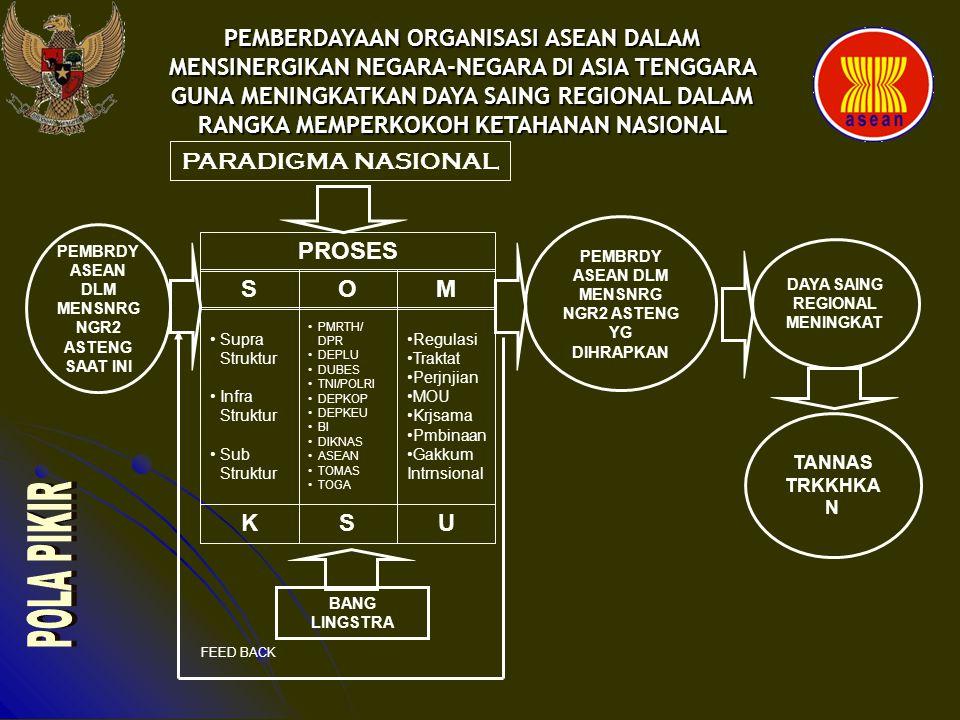 Pemberdayaan Organisasi ASEAN yang Diharapkan Di Bidang Keamanan: 1.Penghormatan terhadap kedaulatan, kemerdekaan dan integritas teritorial 2.Tanggungjawab kolektif untuk memperkokoh perdamaian, keamanan dan kesejahteraan.