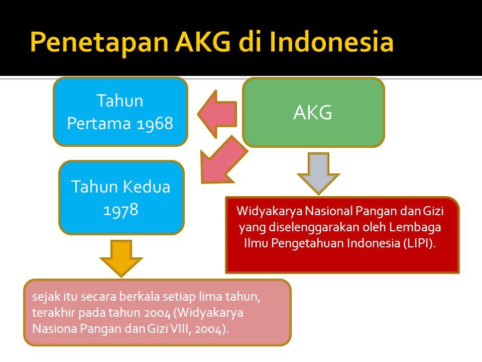 Tahun Pertama 1968 AKG Widyakarya Nasional Pangan dan Gizi yang diselenggarakan oleh Lembaga Ilmu Pengetahuan Indonesia (LIPI). Tahun Kedua 1978 sejak
