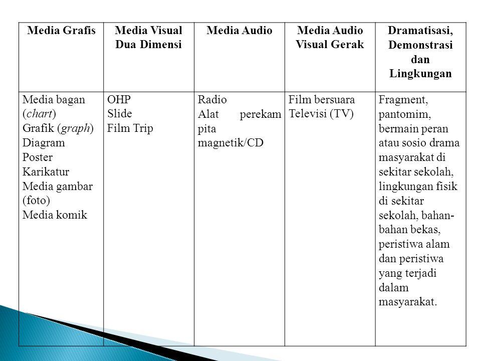 Media GrafisMedia Visual Dua Dimensi Media AudioMedia Audio Visual Gerak Dramatisasi, Demonstrasi dan Lingkungan Media bagan (chart) Grafik (graph) Di