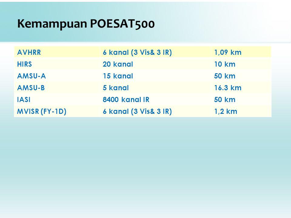 Kemampuan POESAT500 AVHRR6 kanal (3 Vis& 3 IR)1,09 km HIRS20 kanal10 km AMSU-A15 kanal50 km AMSU-B5 kanal16.3 km IASI8400 kanal IR50 km MVISR (FY-1D)6