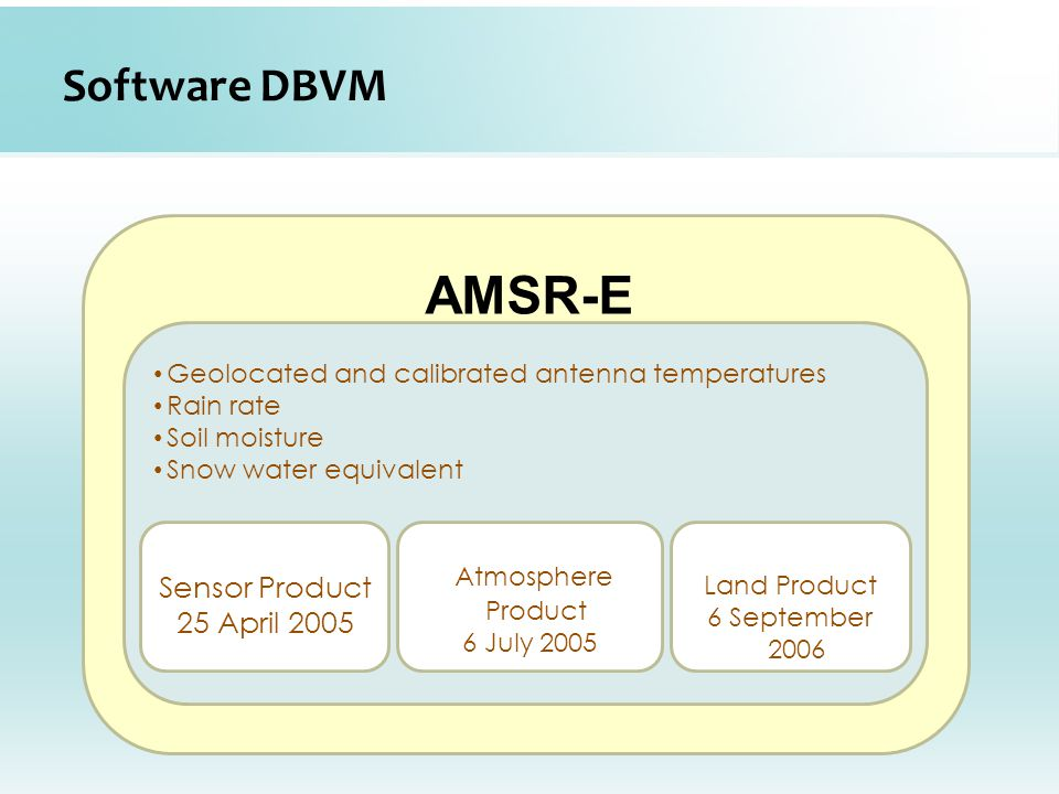 Software DBVM Geolocated and calibrated antenna temperatures Rain rate Soil moisture Snow water equivalent AMSR-E Sensor Product 25 April 2005 Atmosphere Product 6 July 2005 Land Product 6 September 2006