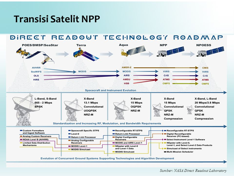 Transisi Satelit NPP Sumber: NASA Direct Readout Laboratory
