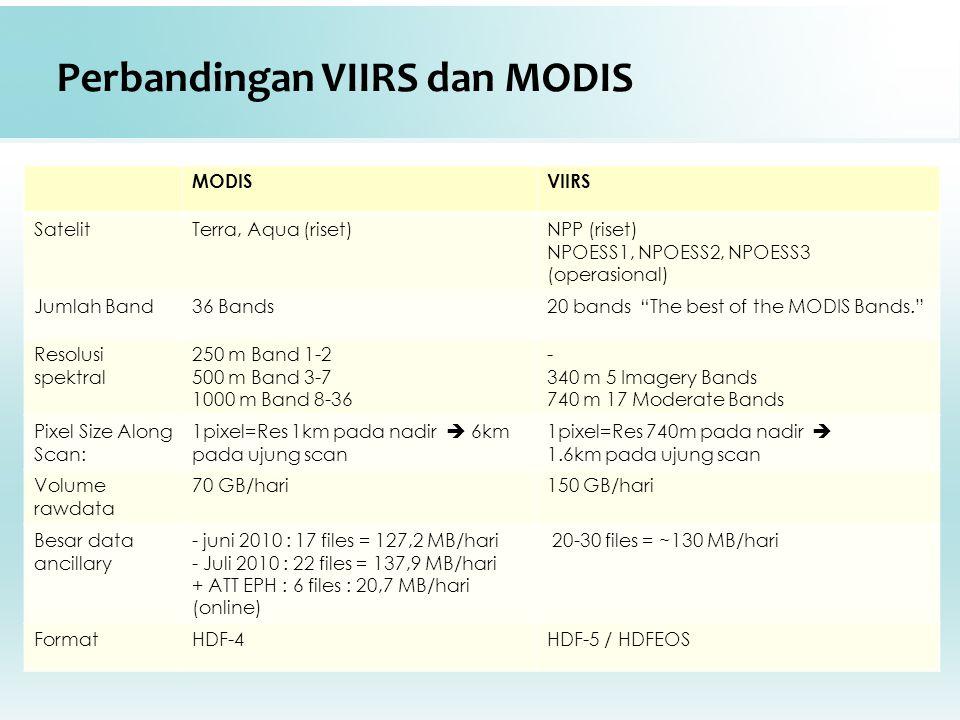 "Perbandingan VIIRS dan MODIS MODISVIIRS SatelitTerra, Aqua (riset)NPP (riset) NPOESS1, NPOESS2, NPOESS3 (operasional) Jumlah Band36 Bands20 bands ""The"