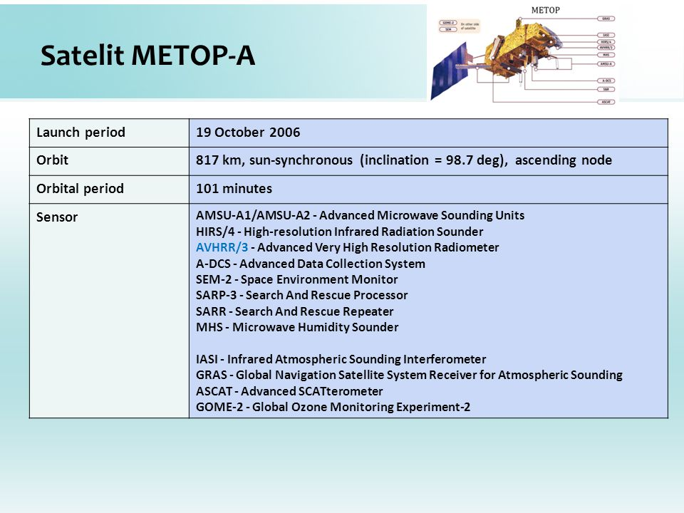 Satelit METOP-A Launch period19 October 2006 Orbit817 km, sun-synchronous (inclination = 98.7 deg), ascending node Orbital period101 minutes Sensor AMSU-A1/AMSU-A2 - Advanced Microwave Sounding Units HIRS/4 - High-resolution Infrared Radiation Sounder AVHRR/3 - Advanced Very High Resolution Radiometer A-DCS - Advanced Data Collection System SEM-2 - Space Environment Monitor SARP-3 - Search And Rescue Processor SARR - Search And Rescue Repeater MHS - Microwave Humidity Sounder IASI - Infrared Atmospheric Sounding Interferometer GRAS - Global Navigation Satellite System Receiver for Atmospheric Sounding ASCAT - Advanced SCATterometer GOME-2 - Global Ozone Monitoring Experiment-2