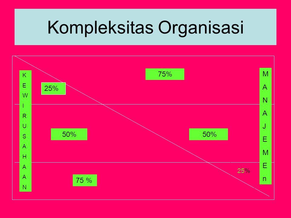 Kompleksitas Organisasi 50% 75 % 25% 75% KEWIRUSAHAANKEWIRUSAHAAN MANAJEMEnMANAJEMEn