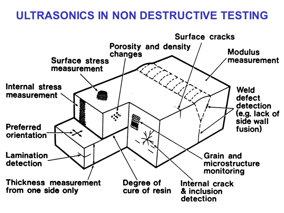 ULTRASONICS IN NON DESTRUCTIVE TESTING