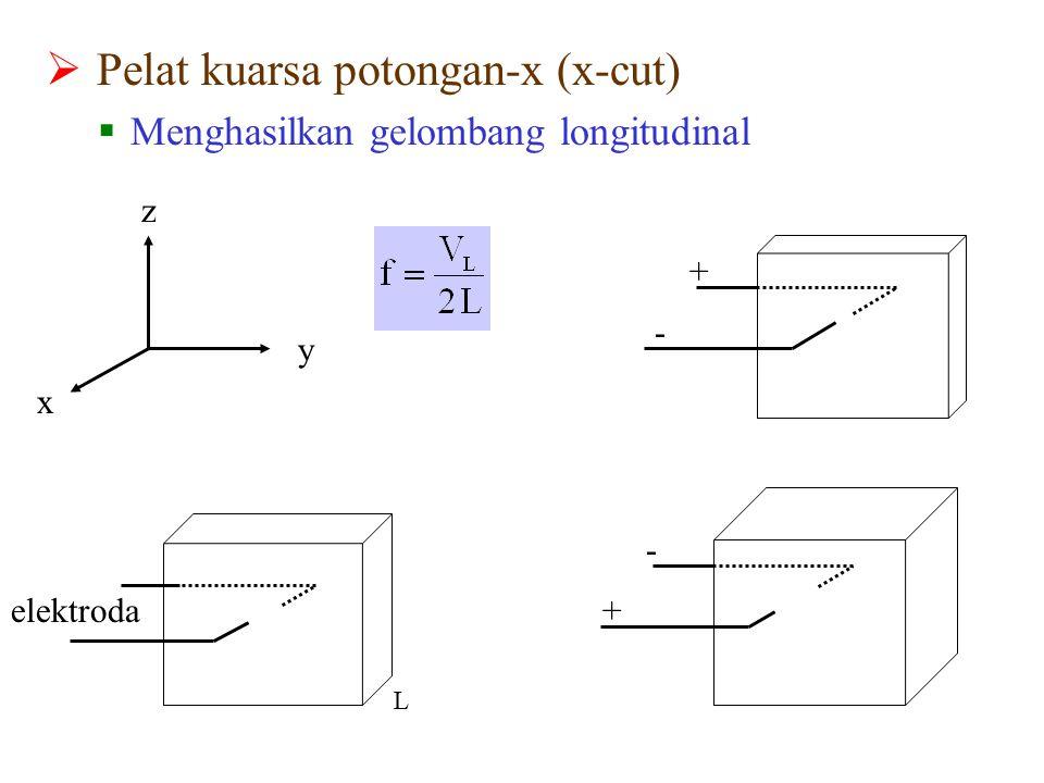  Pelat kuarsa potongan-x (x-cut)  Menghasilkan gelombang longitudinal y z x + - - + elektroda L