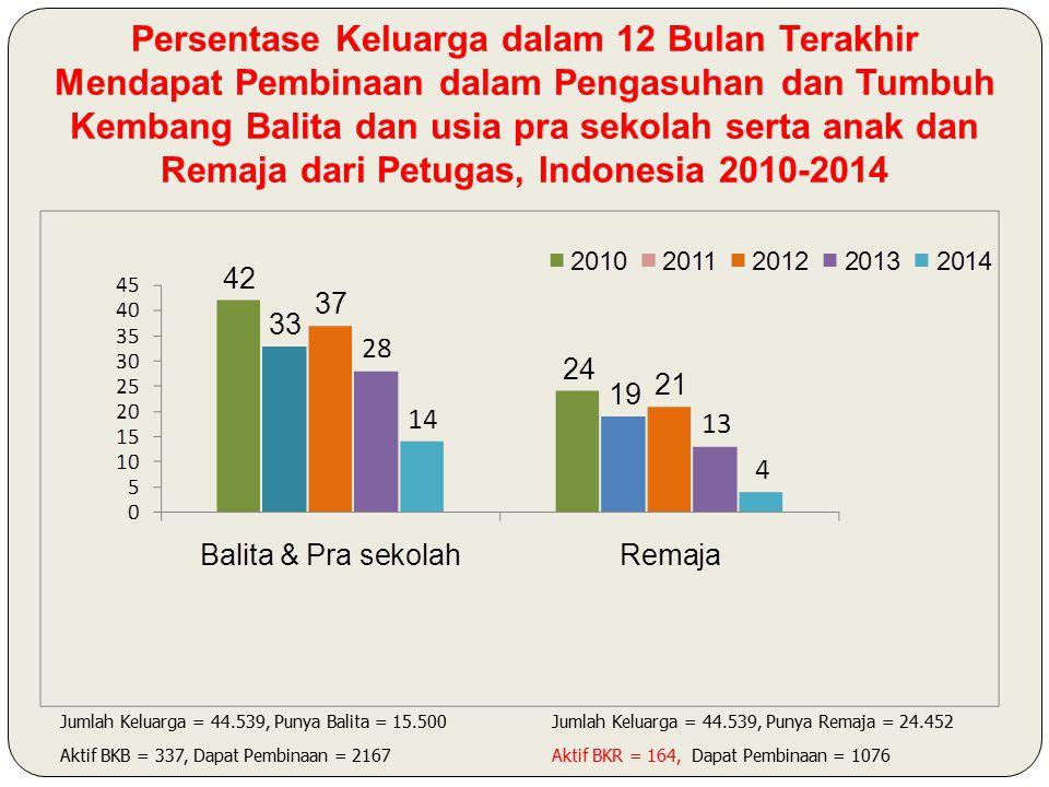 Persentase Keluarga dalam 12 Bulan Terakhir Mendapat Pembinaan dalam Pengasuhan dan Tumbuh Kembang Balita dan usia pra sekolah serta anak dan Remaja dari Petugas, Indonesia 2010-2014 Jumlah Keluarga = 44.539, Punya Balita = 15.500 Aktif BKB = 337, Dapat Pembinaan = 2167 Jumlah Keluarga = 44.539, Punya Remaja = 24.452 Aktif BKR = 164, Dapat Pembinaan = 1076