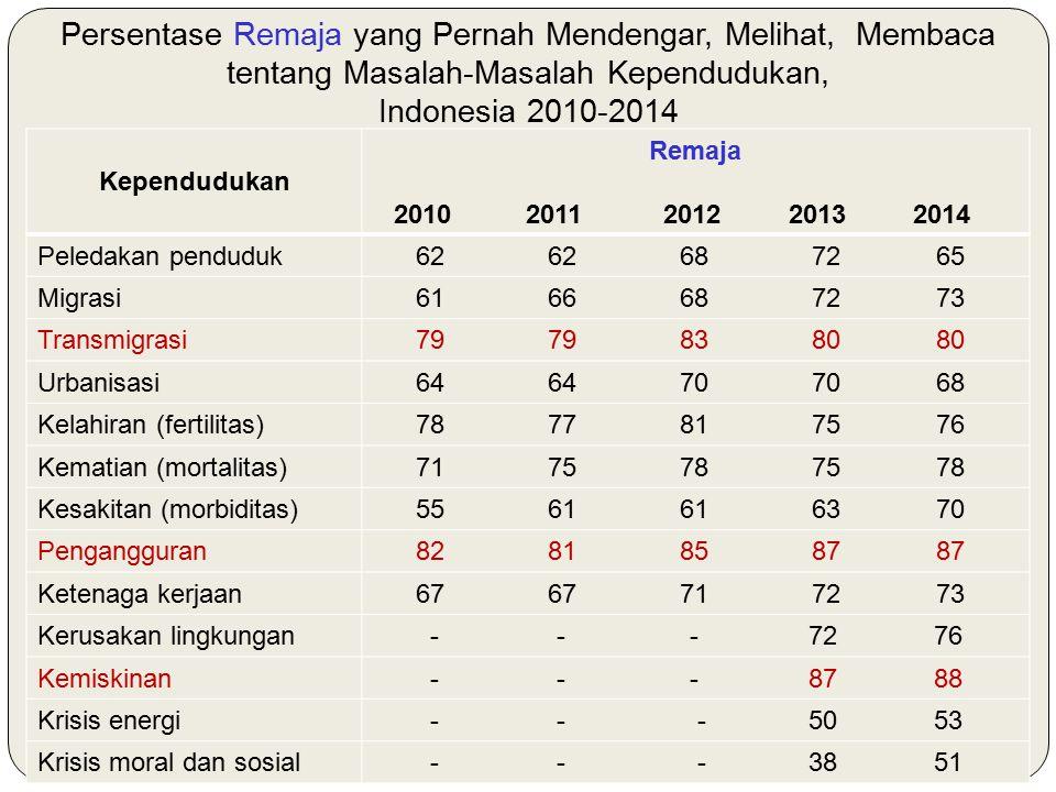 Persentase Remaja yang Pernah Mendengar, Melihat, Membaca tentang Masalah-Masalah Kependudukan, Indonesia 2010-2014 Kependudukan Remaja 2010 2011 2012