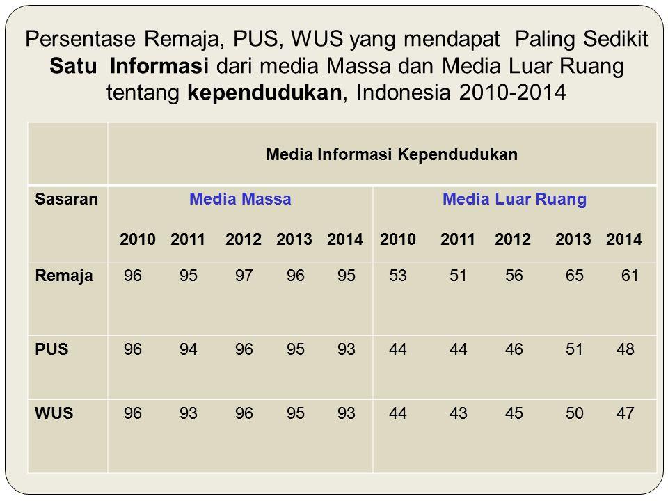 Persentase Remaja, PUS, WUS yang mendapat Paling Sedikit Satu Informasi dari media Massa dan Media Luar Ruang tentang kependudukan, Indonesia 2010-201