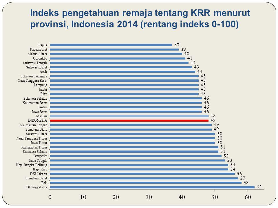 Indeks pengetahuan remaja tentang KRR menurut provinsi, Indonesia 2014 (rentang indeks 0-100)