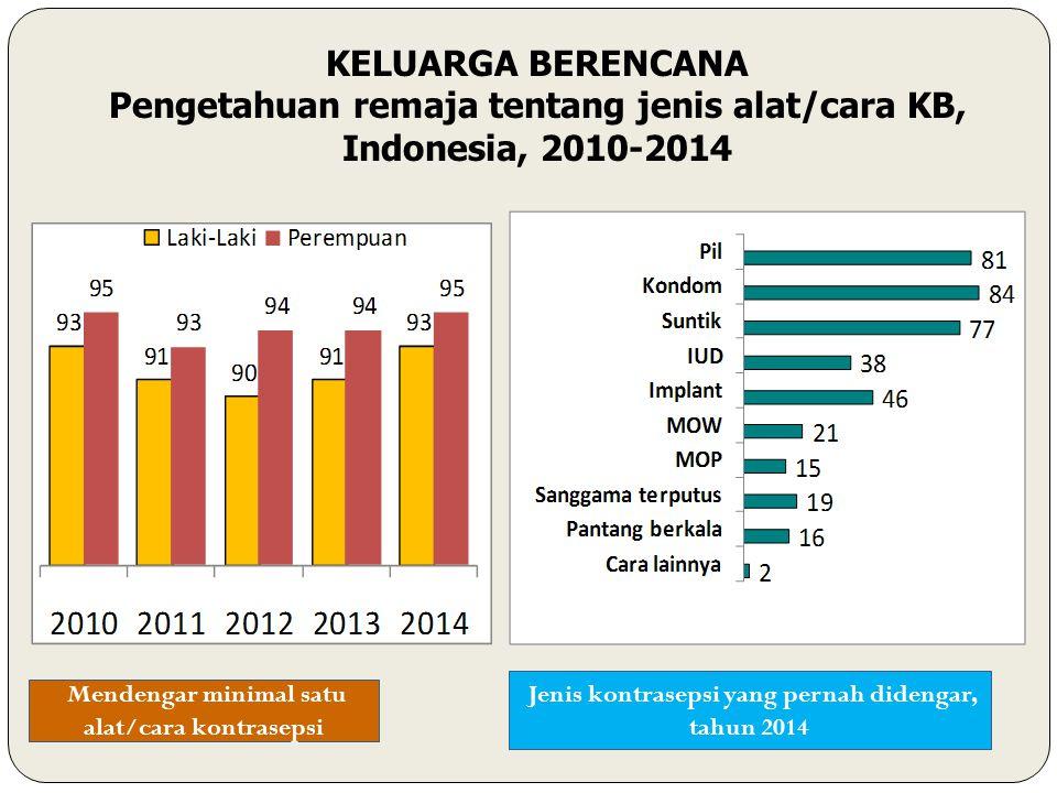 Jenis kontrasepsi yang pernah didengar, tahun 2014 KELUARGA BERENCANA Pengetahuan remaja tentang jenis alat/cara KB, Indonesia, 2010-2014 Mendengar minimal satu alat/cara kontrasepsi