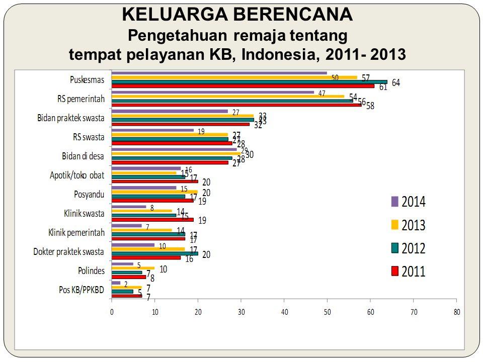 KELUARGA BERENCANA Pengetahuan remaja tentang tempat pelayanan KB, Indonesia, 2011- 2013