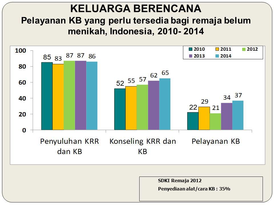 KELUARGA BERENCANA Pelayanan KB yang perlu tersedia bagi remaja belum menikah, Indonesia, 2010- 2014 SDKI Remaja 2012 Penyediaan alat/cara KB : 35%