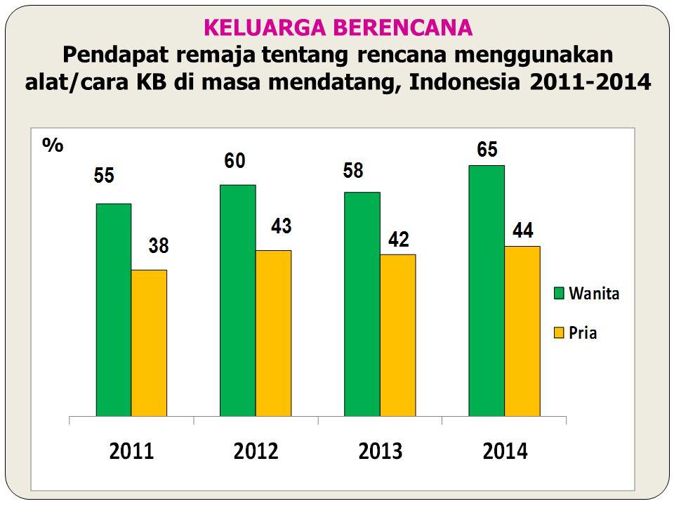 % KELUARGA BERENCANA Pendapat remaja tentang rencana menggunakan alat/cara KB di masa mendatang, Indonesia 2011-2014
