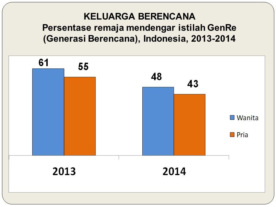 KELUARGA BERENCANA Persentase remaja mendengar istilah GenRe (Generasi Berencana), Indonesia, 2013-2014