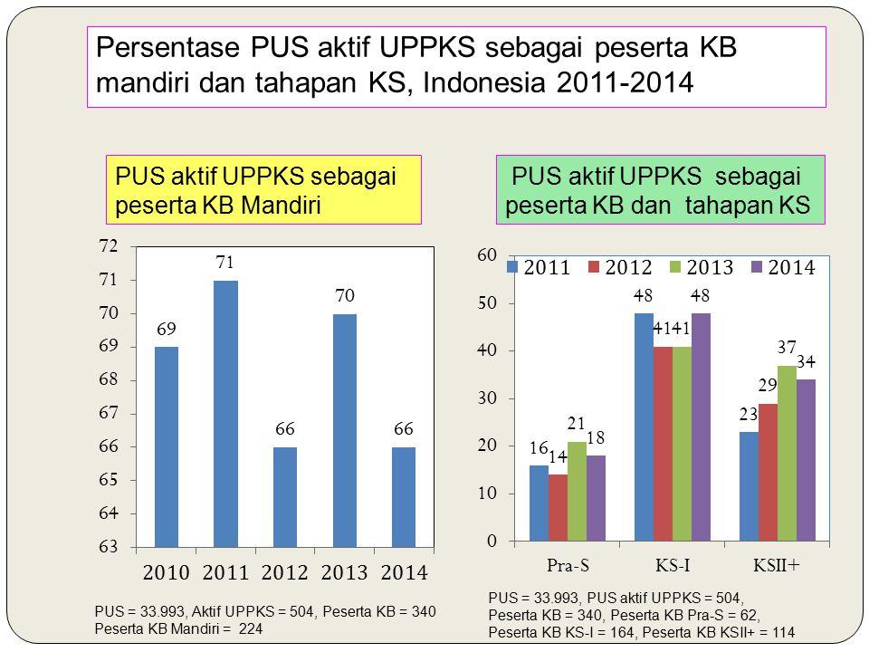 Persentase PUS aktif UPPKS sebagai peserta KB mandiri dan tahapan KS, Indonesia 2011-2014 PUS aktif UPPKS sebagai peserta KB Mandiri PUS aktif UPPKS sebagai peserta KB dan tahapan KS PUS = 33.993, Aktif UPPKS = 504, Peserta KB = 340 Peserta KB Mandiri = 224 PUS = 33.993, PUS aktif UPPKS = 504, Peserta KB = 340, Peserta KB Pra-S = 62, Peserta KB KS-I = 164, Peserta KB KSII+ = 114