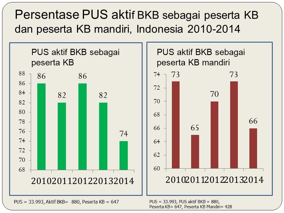 Persentase PUS akti f BKB sebagai peserta KB dan peserta KB mandiri, Indonesia 2010-2014 PUS aktif BKB sebagai peserta KB PUS aktif BKB sebagai peserta KB mandiri PUS = 33.993, Aktif BKB= 880, Peserta KB = 647 PUS = 33.993, PUS aktif BKB = 880, Peserta KB= 647, Peserta KB Mandiri= 428