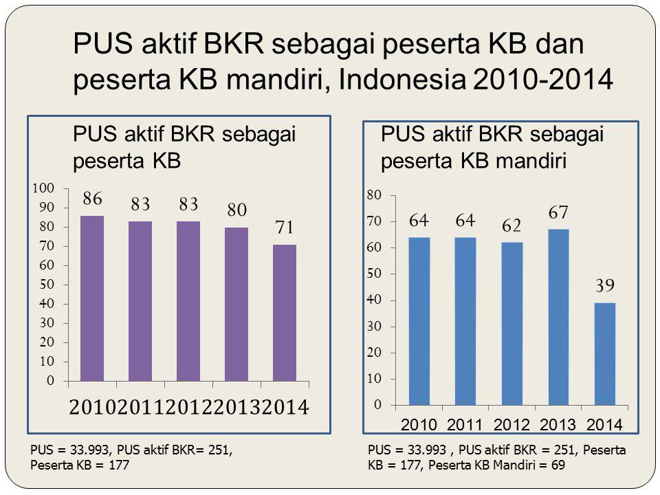 PUS aktif BKR sebagai peserta KB dan peserta KB mandiri, Indonesia 2010-2014 PUS aktif BKR sebagai peserta KB PUS aktif BKR sebagai peserta KB mandiri PUS = 33.993, PUS aktif BKR= 251, Peserta KB = 177 PUS = 33.993, PUS aktif BKR = 251, Peserta KB = 177, Peserta KB Mandiri = 69