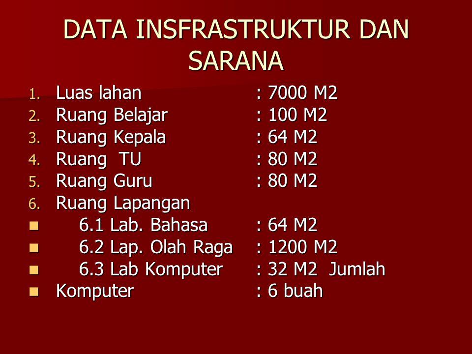 DATA INSFRASTRUKTUR DAN SARANA 1.Luas lahan: 7000 M2 2.