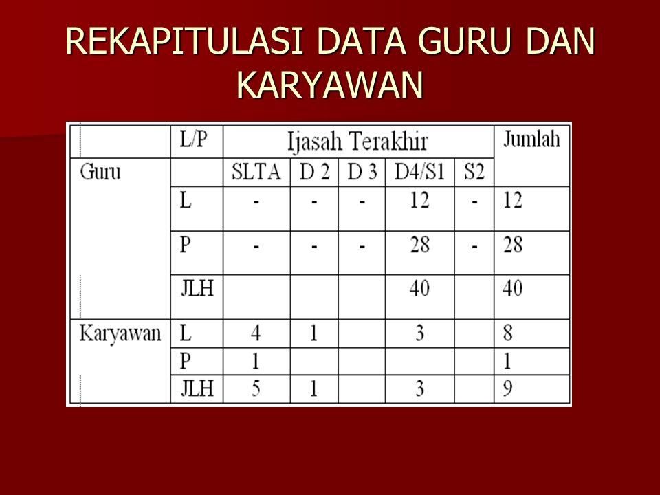 REKAPITULASI DATA GURU DAN KARYAWAN