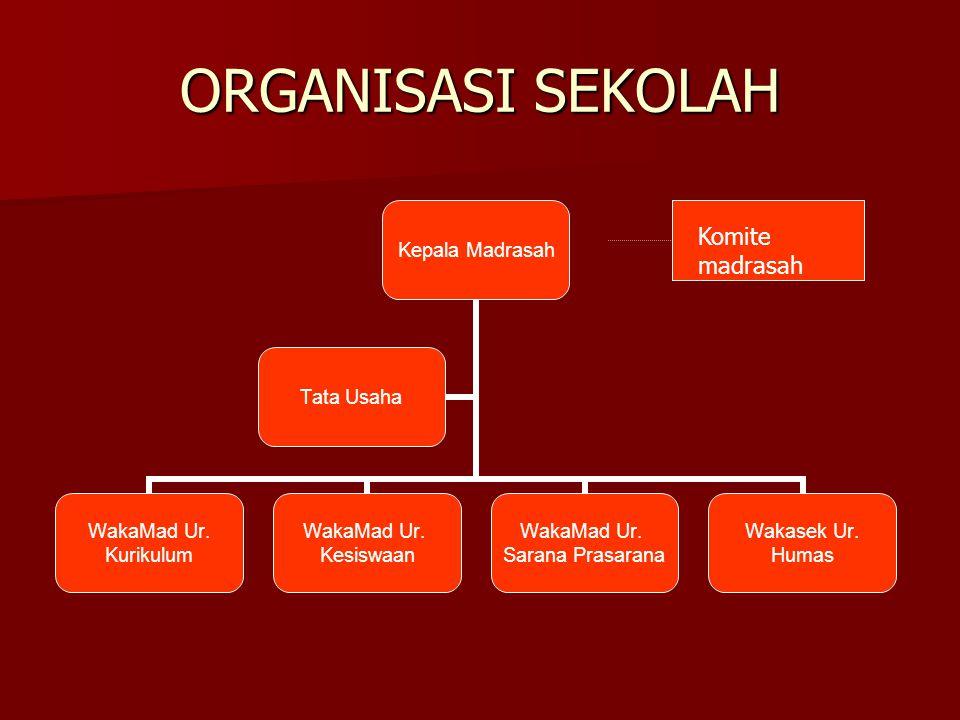 ORGANISASI SEKOLAH Kepala Madrasah WakaMad Ur.Kurikulum WakaMad Ur.