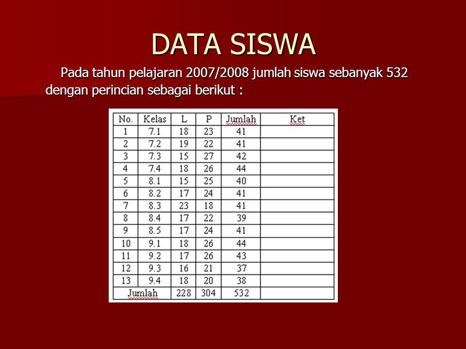 DATA SISWA Pada tahun pelajaran 2007/2008 jumlah siswa sebanyak 532 dengan perincian sebagai berikut : Pada tahun pelajaran 2007/2008 jumlah siswa sebanyak 532 dengan perincian sebagai berikut :
