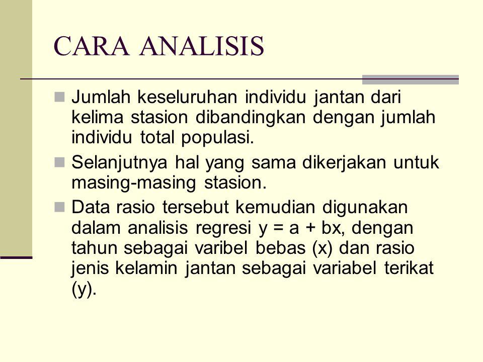 CARA ANALISIS Jumlah keseluruhan individu jantan dari kelima stasion dibandingkan dengan jumlah individu total populasi.