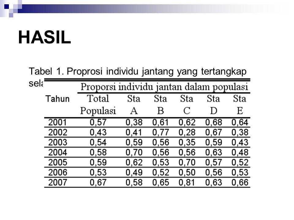 HASIL Tabel 1. Proprosi individu jantang yang tertangkap selama periode monitoring