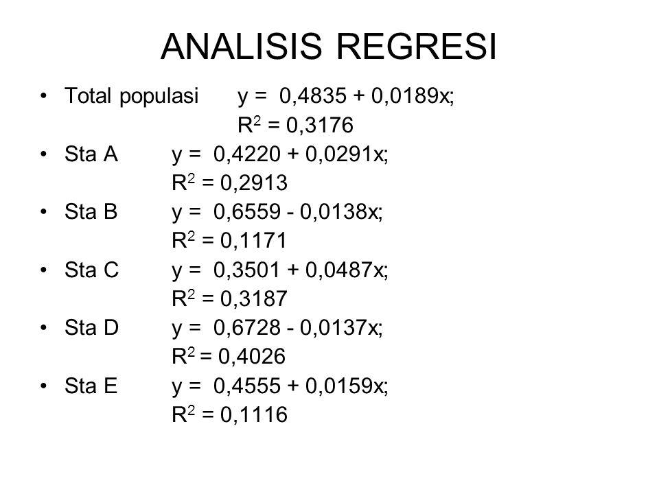 ANALISIS REGRESI Total populasi y = 0,4835 + 0,0189x; R 2 = 0,3176 Sta A y = 0,4220 + 0,0291x; R 2 = 0,2913 Sta B y = 0,6559 - 0,0138x; R 2 = 0,1171 Sta C y = 0,3501 + 0,0487x; R 2 = 0,3187 Sta D y = 0,6728 - 0,0137x; R 2 = 0,4026 Sta E y = 0,4555 + 0,0159x; R 2 = 0,1116