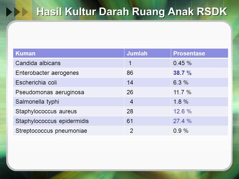 Hasil Kultur Darah Ruang Anak RSDK KumanJumlahProsentase Candida albicans 10.45 % Enterobacter aerogenes8638.7 % Escherichia coli146.3 % Pseudomonas a
