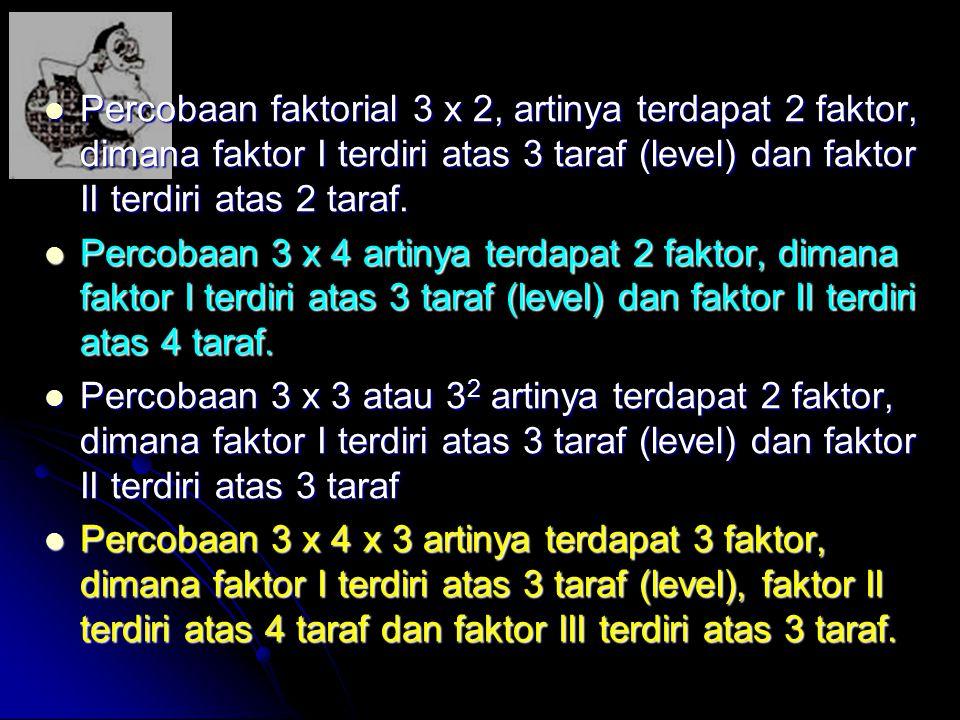 Percobaan faktorial 3 x 2, artinya terdapat 2 faktor, dimana faktor I terdiri atas 3 taraf (level) dan faktor II terdiri atas 2 taraf. Percobaan fakto