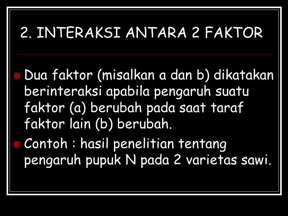2. INTERAKSI ANTARA 2 FAKTOR Dua faktor (misalkan a dan b) dikatakan berinteraksi apabila pengaruh suatu faktor (a) berubah pada saat taraf faktor lai