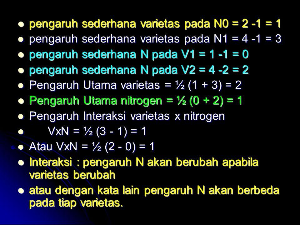 pengaruh sederhana varietas pada N0 = 2 -1 = 1 pengaruh sederhana varietas pada N0 = 2 -1 = 1 pengaruh sederhana varietas pada N1 = 4 -1 = 3 pengaruh