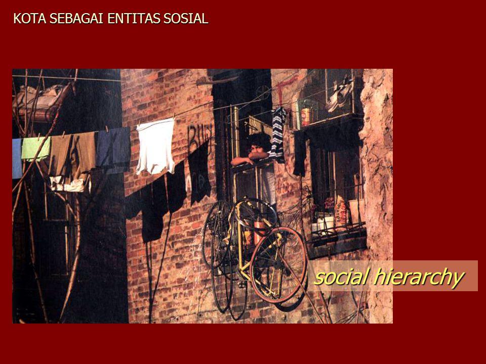 KOTA SEBAGAI ENTITAS SOSIAL social hierarchy