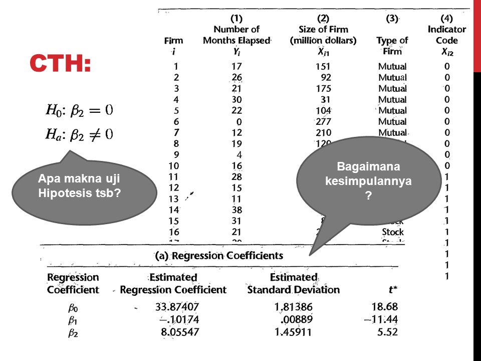 CTH: Apa makna uji Hipotesis tsb? Bagaimana kesimpulannya ?
