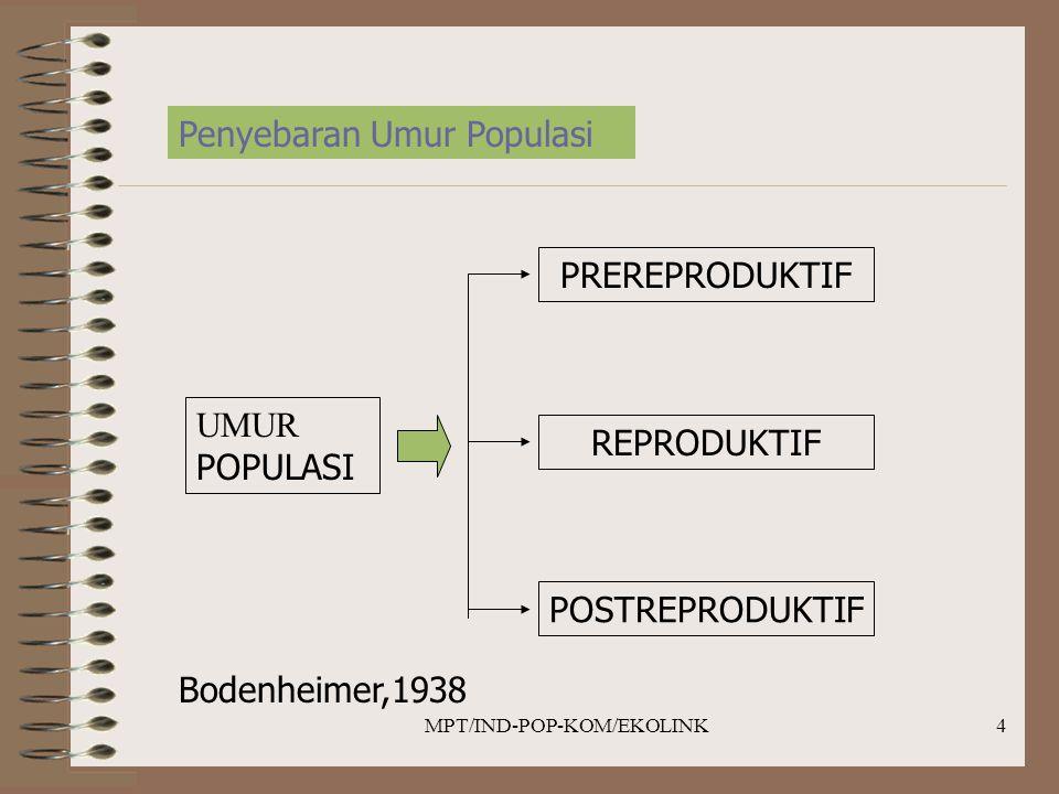 MPT/IND-POP-KOM/EKOLINK4 Penyebaran Umur Populasi UMUR POPULASI PREREPRODUKTIF REPRODUKTIF POSTREPRODUKTIF Bodenheimer,1938