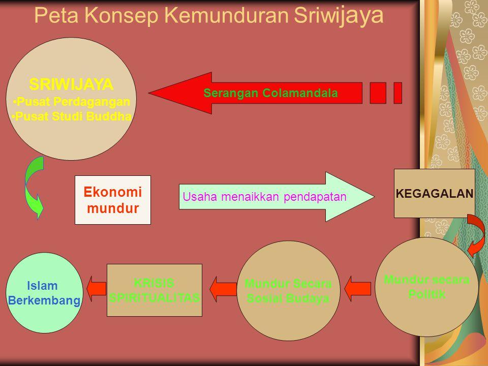 Peta Konsep Kemunduran Sriwi jaya SRIWIJAYA Pusat Perdagangan Pusat Studi Buddha Mundur secara Politik Mundur Secara Sosial Budaya Usaha menaikkan pen