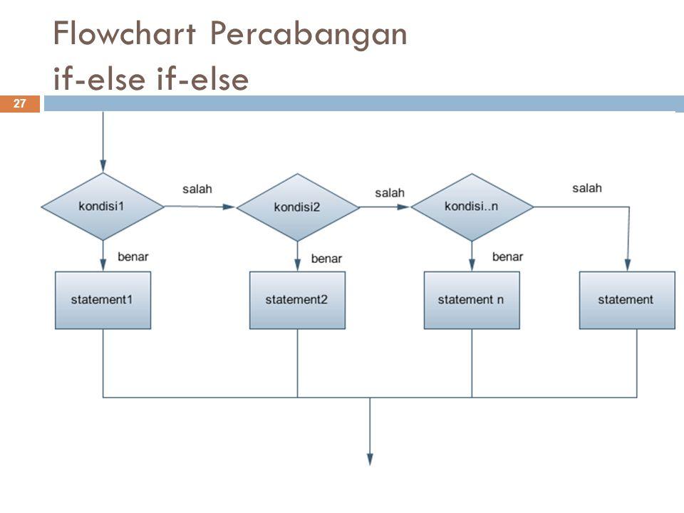 Flowchart Percabangan if-else if-else 27 Logical expression Statements 1..... Y N Statements 2 Logical expression Statements 3 Y N