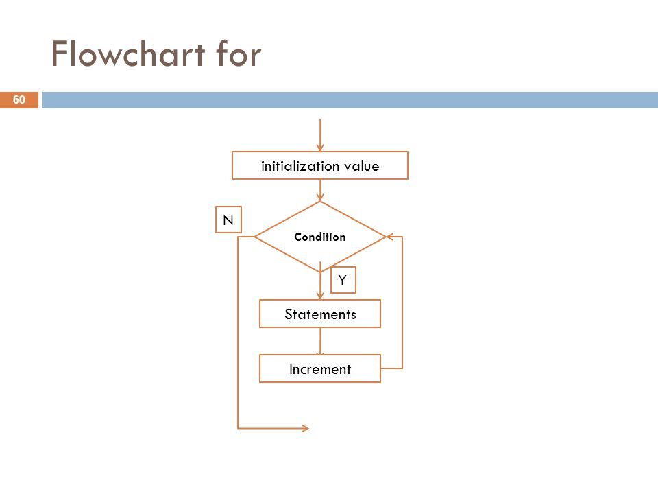 Flowchart for 60 Condition Statements N Y initialization value Increment
