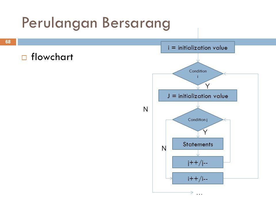 Perulangan Bersarang  flowchart 68 Condition i Statements … N Y i = initialization value i++/i-- Condition j j++/j-- J = initialization value Y N