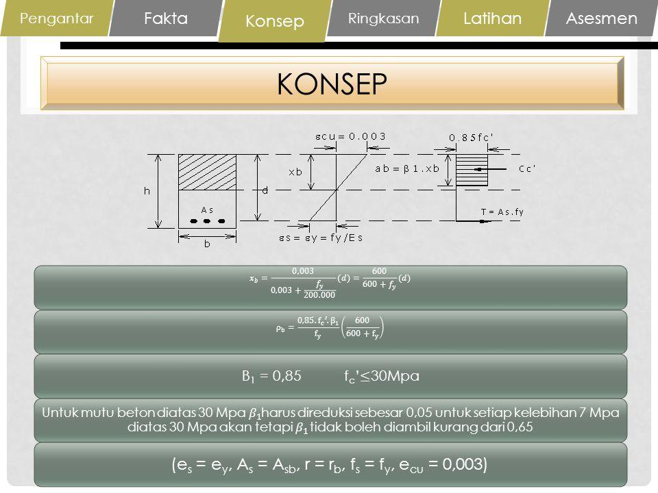 RINGKASAN Kondisi balanced merupakan kondisi dimana beton hancur ditandai dengan tercapainya regangan batas beton pada sisi tekan (ecu = 0,003) bersamaan dengan lelehnya baja tulangan tarik (es = e y ) Pengantar FaktaKonsep Ringkasan LatihanAsesmen