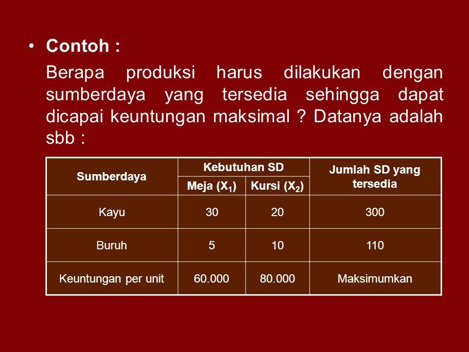 Contoh : Berapa produksi harus dilakukan dengan sumberdaya yang tersedia sehingga dapat dicapai keuntungan maksimal ? Datanya adalah sbb : Sumberdaya