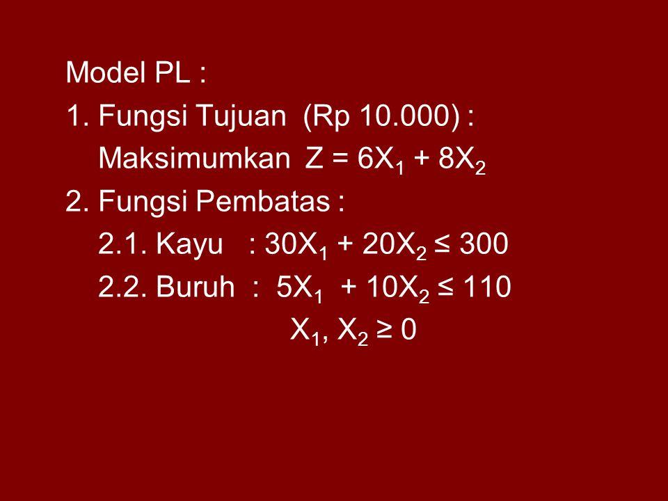 Model PL : 1. Fungsi Tujuan (Rp 10.000) : Maksimumkan Z = 6X 1 + 8X 2 2. Fungsi Pembatas : 2.1. Kayu : 30X 1 + 20X 2 ≤ 300 2.2. Buruh : 5X 1 + 10X 2 ≤