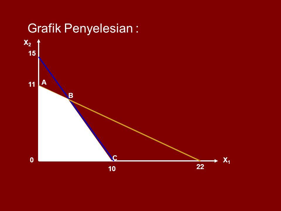 Grafik Penyelesian : X1X1 X2X2 15 10 11 22 0 A B C