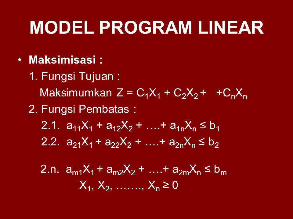 MODEL PROGRAM LINEAR Maksimisasi : 1. Fungsi Tujuan : Maksimumkan Z = C 1 X 1 + C 2 X 2 + +C n X n 2. Fungsi Pembatas : 2.1. a 11 X 1 + a 12 X 2 + ….+