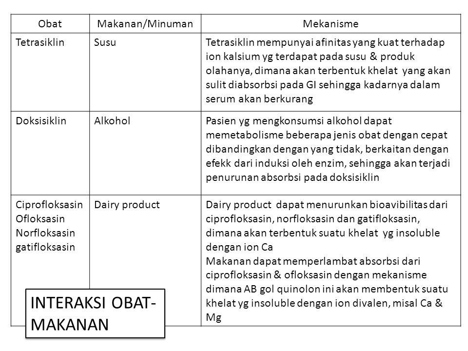 ObatMakanan/MinumanMekanisme TetrasiklinSusuTetrasiklin mempunyai afinitas yang kuat terhadap ion kalsium yg terdapat pada susu & produk olahanya, dim