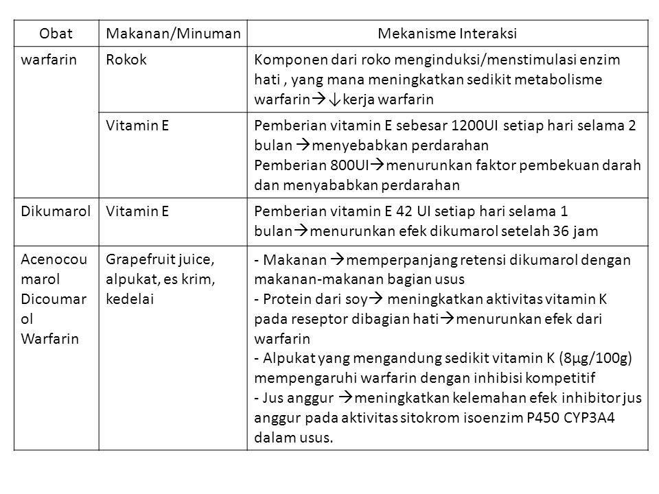 ObatMakanan/MinumanMekanisme Interaksi warfarinRokokKomponen dari roko menginduksi/menstimulasi enzim hati, yang mana meningkatkan sedikit metabolisme