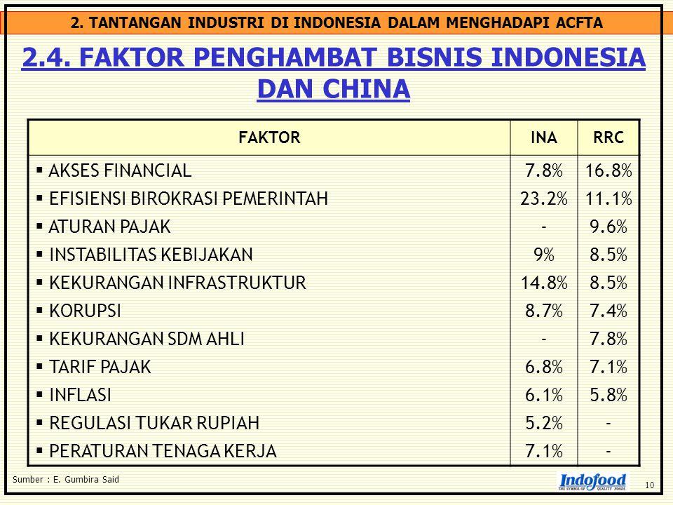 2. TANTANGAN INDUSTRI DI INDONESIA DALAM MENGHADAPI ACFTA 2.4. FAKTOR PENGHAMBAT BISNIS INDONESIA DAN CHINA Sumber : E. Gumbira Said FAKTORINARRC  AK